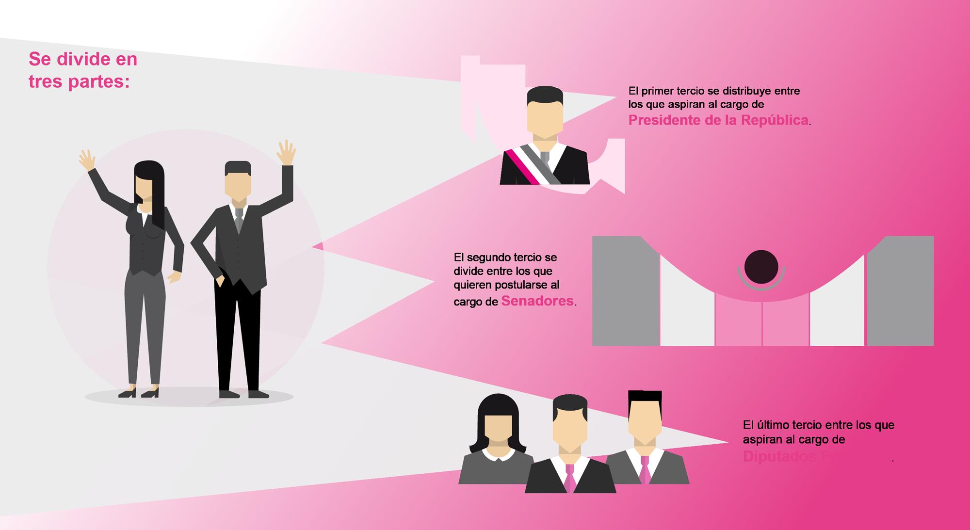 Infografia de Financiamiento de Candidatos Independientes